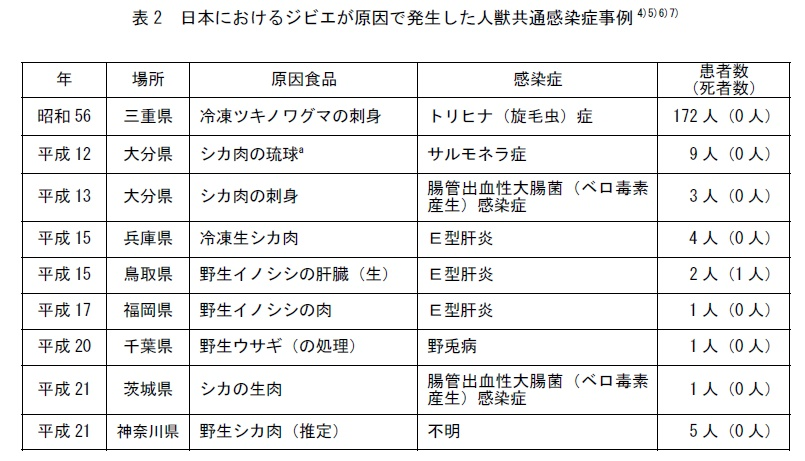 日本におけるジビエが原因